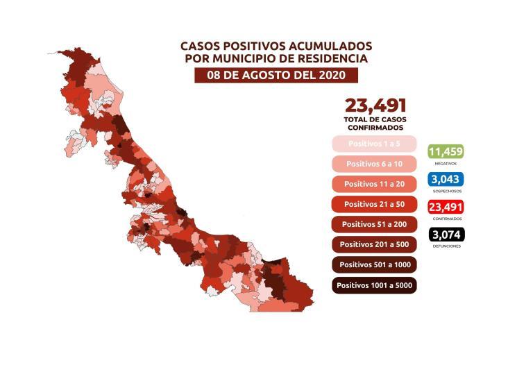 COVID-19: 23,491 casos en Veracruz; 3,074 defunciones