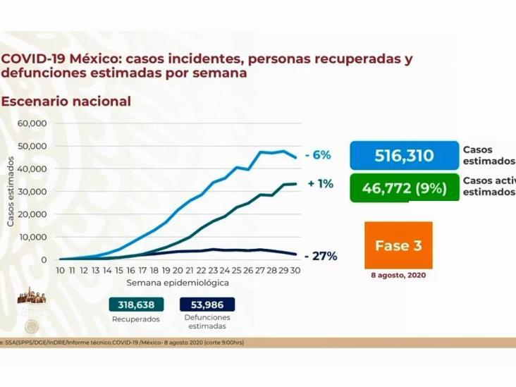 COVID-19: 475,902 casos en México; 52,006 defunciones