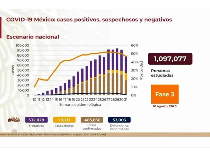 COVID-19: 485,836 casos en México; 53,003 defunciones