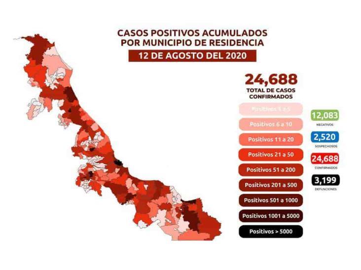 COVID-19 en Veracruz: 3,199 decesos y 24,688 positivos