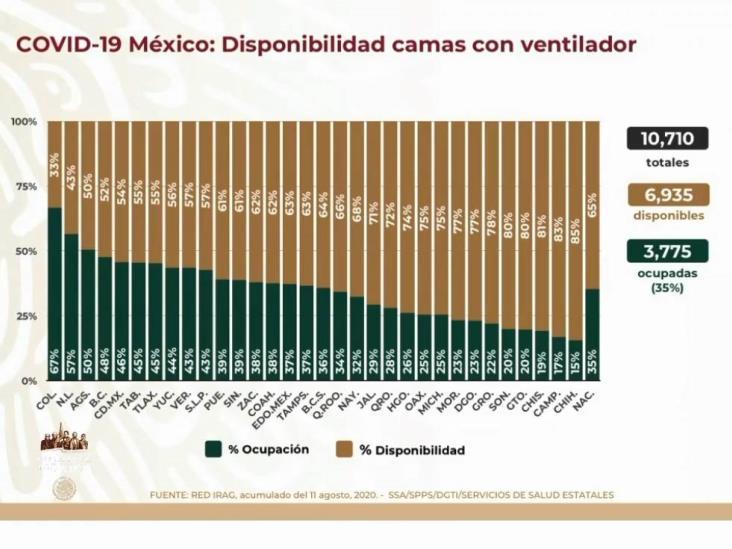 COVID-19: 498,380 casos en México; 54,666 defunciones