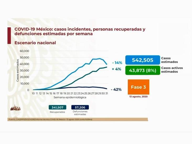 COVID-19: 505,751 casos en México; 55,293 defunciones