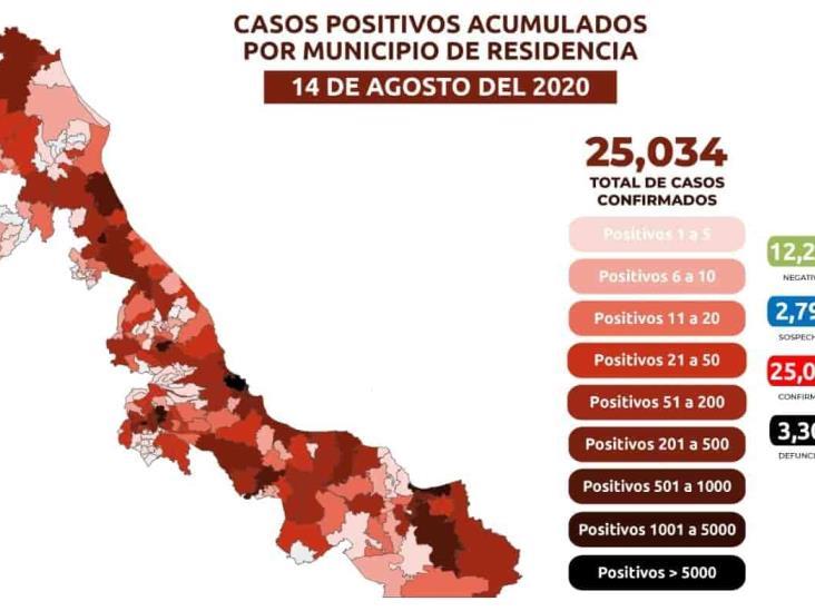 COVID-19: 25,034 casos confirmados en Veracruz y 3,300 defunciones