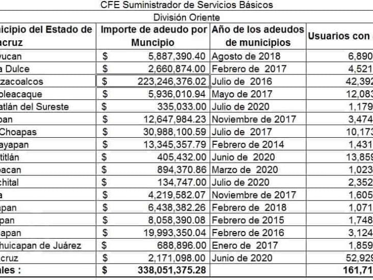 En 6 años, 17 municipios veracruzanos acumulan deuda de 340 mdp a CFE