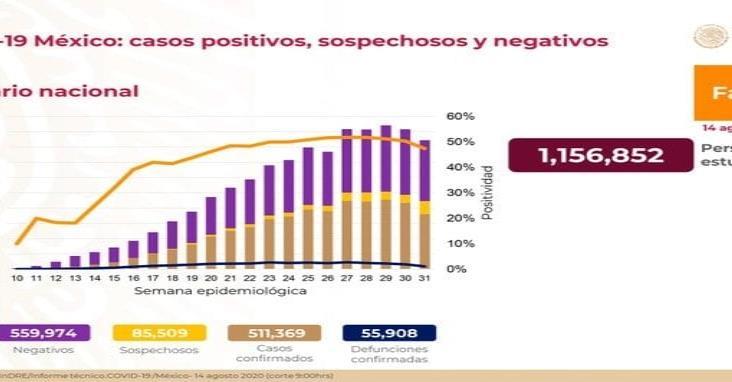COVID-19: 511,369 casos confirmados en México y 55,908 defunciones