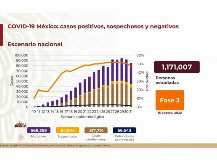 COVID-19: 517,714 casos en México; 56,543 defunciones