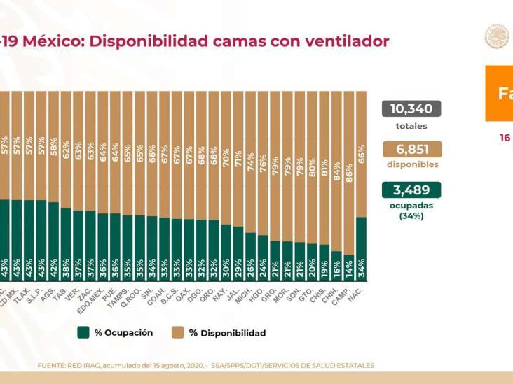 COVID-19: 522,162 casos confirmados en México y 56,757 defunciones