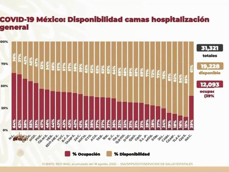 COVID-19: 537,031 casos en México; 58,481 defunciones