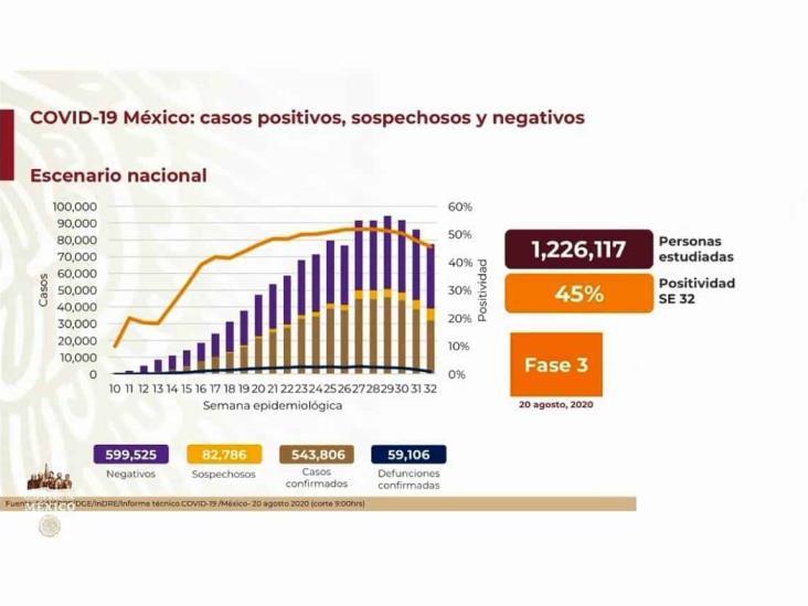 COVID-19: 543,806 casos en México; 59,106 defunciones
