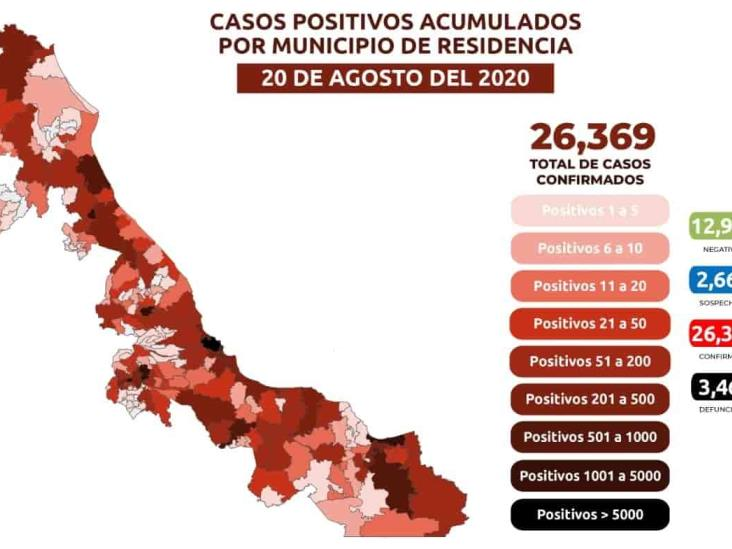 Acumula Veracruz 26 mil 369 casos positivos de COVID y 3 mil 461 defunciones