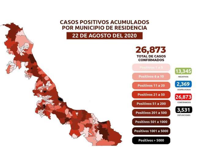COVID-19: 26,873 casos en Veracruz; 3,531 defunciones