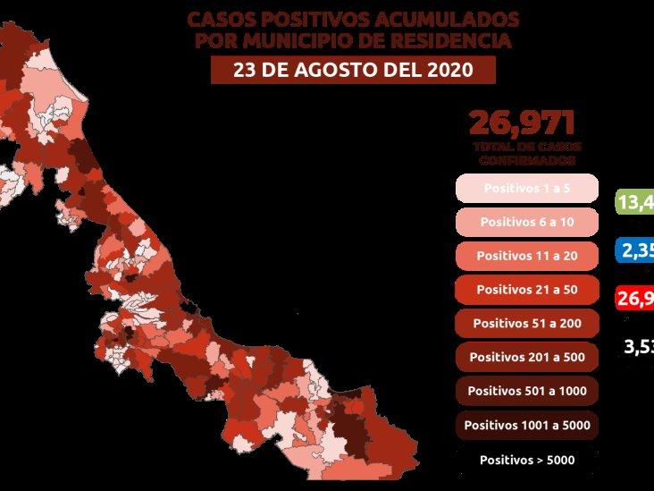 COVID-19:  26 mil 971 casos confirmados en Veracruz y 3 mil 534 defunciones