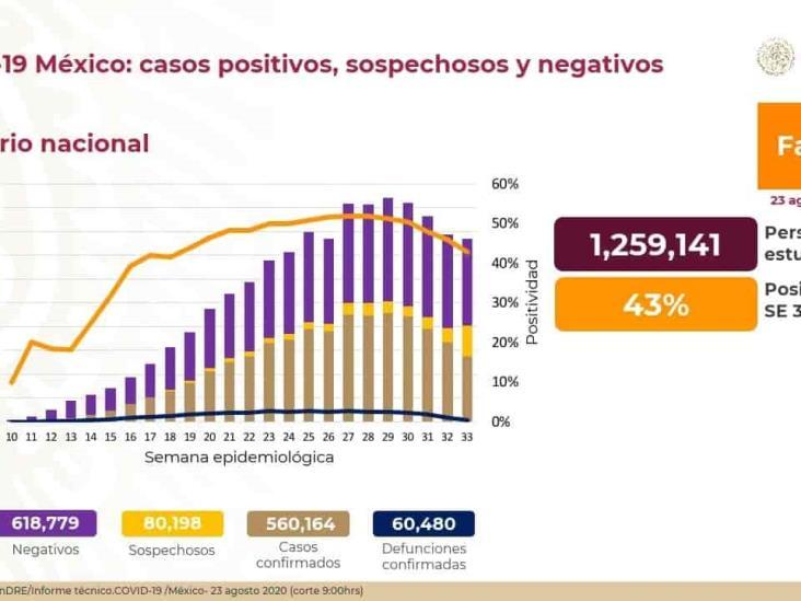 COVID-19: 560,164 casos confirmados en México y 60,480 defunciones
