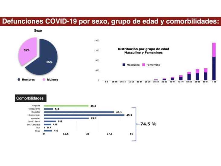 COVID-19 en Veracruz: 27,523 positivos, 20,623 recuperados y 3,650 muertes