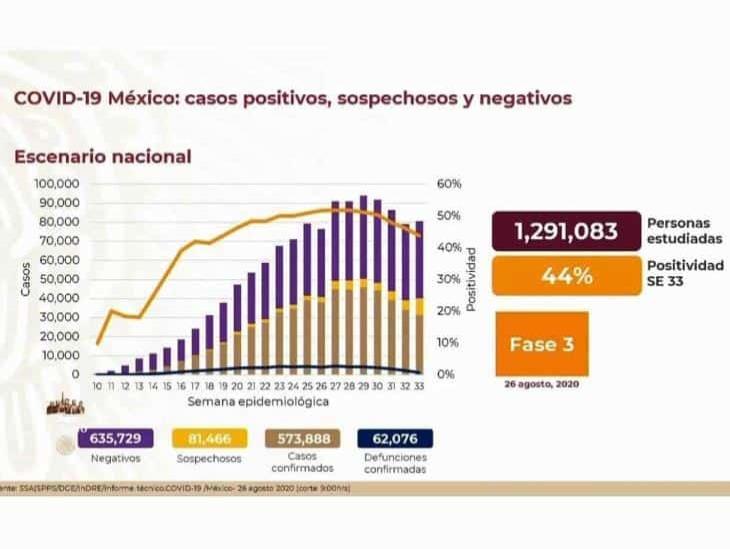 COVID-19: 573,888 casos en México; 62,076 defunciones