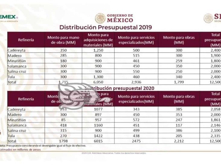 SNR destinó más de 3 mil 600 mdp a Refinería de Minatitlán