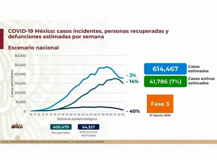 COVID-19: 579,914 casos en México; 62,594 defunciones