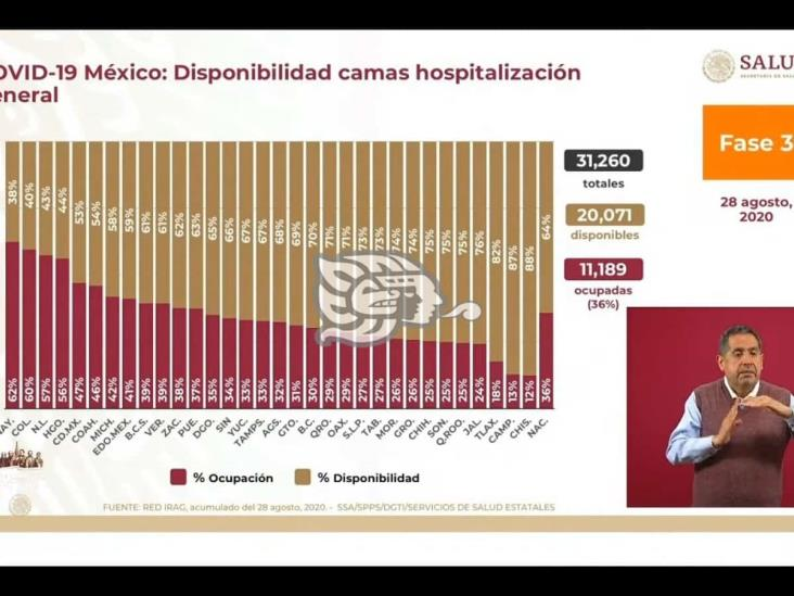 Avanza Veracruz en disponibilidad de camas de pacientes con Covid-19