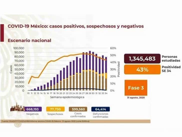 COVID-19: 599,560 casos en México; 64,414 defunciones