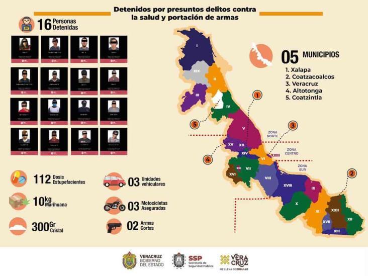 Informa SSP 16 detenciones por presuntos delitos contra la salud y portación de armas