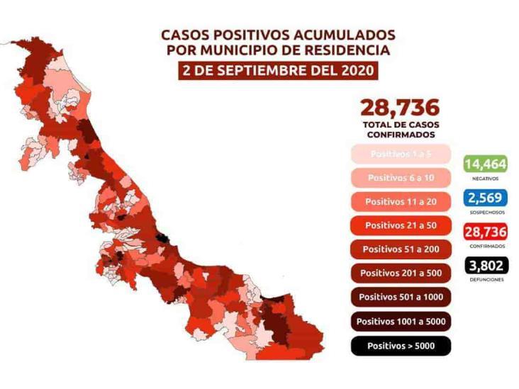 COVID-19 en Veracruz: 28,736 positivos, 21,703 recuperados y 3,802 decesos