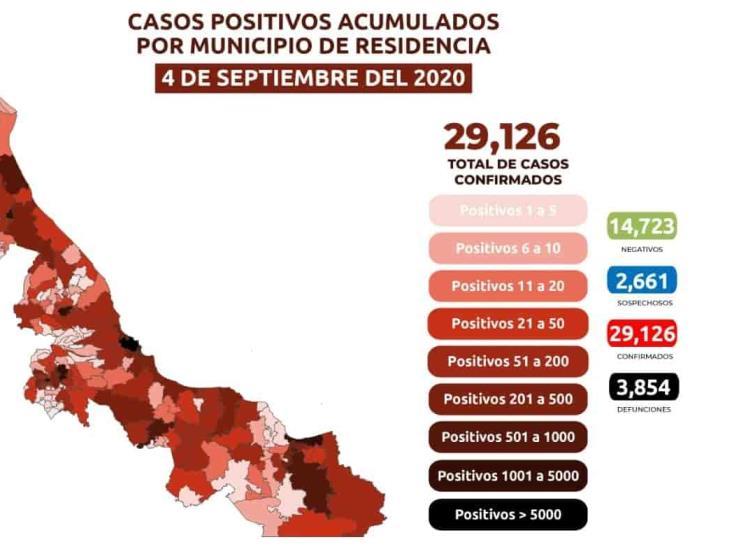 Veracruz, con 29 mil 126 casos acumulados de COVID-19 y 3 mil 854 muertes
