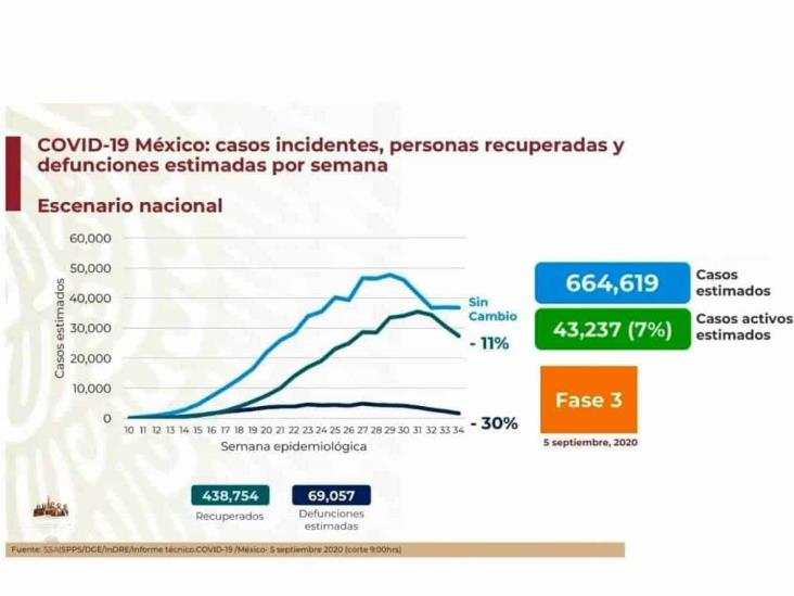 COVID-19: 629,409 casos en México; 67,326 defunciones