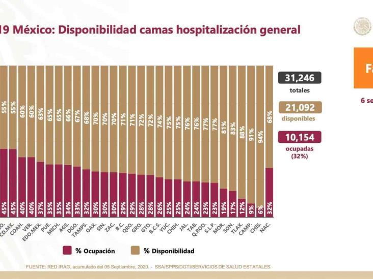 COVID-19: 634,023 casos confirmados en México y 67, 558 defunciones