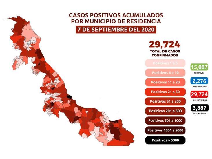 Veracruz acumula 29,724 positivos y 3,887 fallecidos por COVID-19