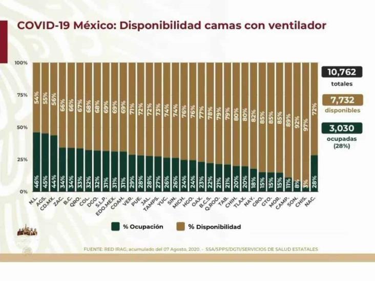 COVID-19: 642,860 casos en México; 68,484 defunciones