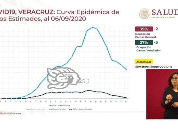 En julio, fase más álgida de coronavirus en Veracruz: López-Gatell