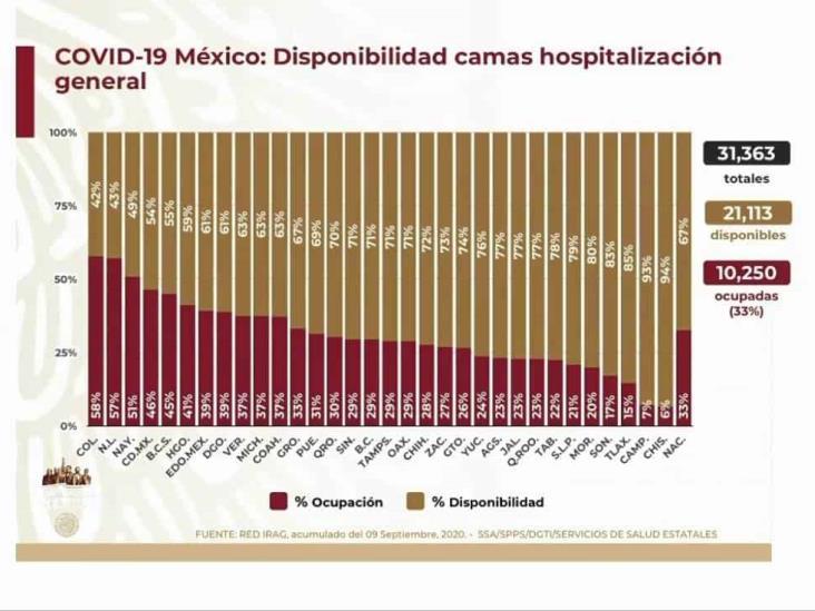 COVID-19: 652,364 casos en México; 69,649 defunciones