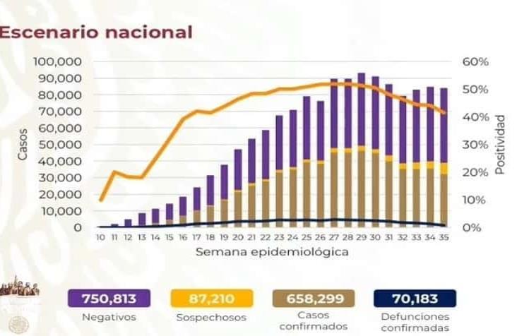 COVID-19 en México: 70 mil 183 muertes y 658 mil 299 contagios