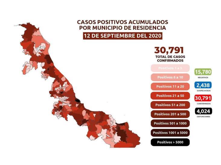 COVID-19: 30,791 casos en Veracruz; 4,024 defunciones