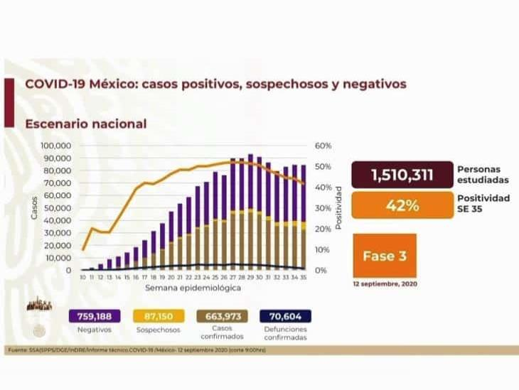 COVID-19: 663,973 casos en México; 70,604 defunciones