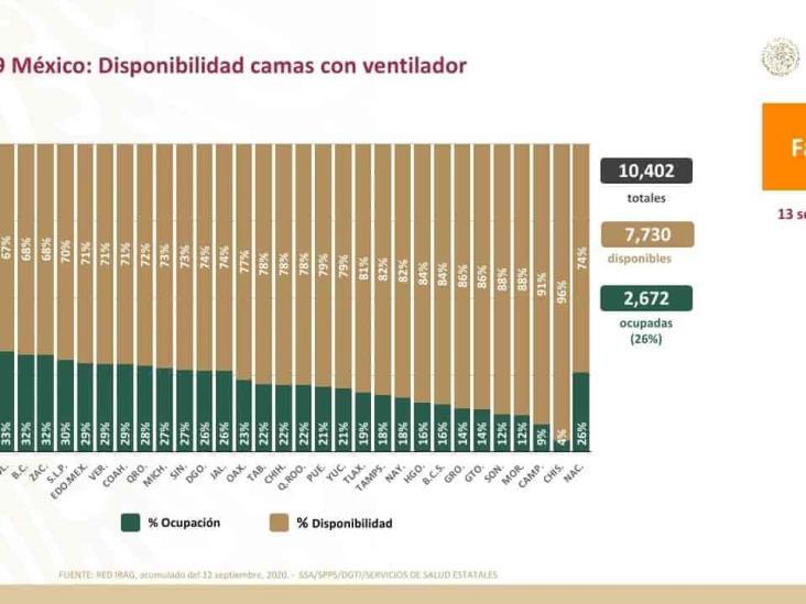 COVID-19: 668 mil 381 casos confirmados en México y 70 mil 821 defunciones