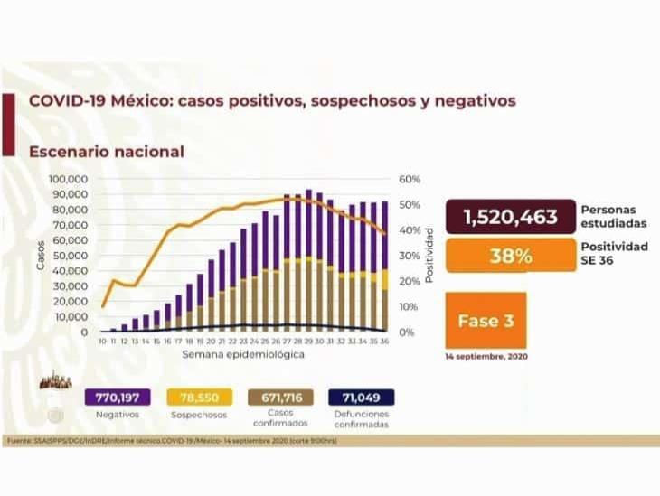 COVID-19: 671,716 casos en México; 71,049 defunciones