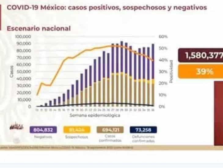 COVID-19 en México: 694, 121 contagios y 73, 258 muertes