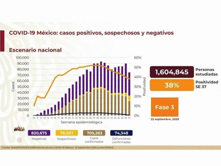 COVID-19: 705,263 casos en México; 74,348 defunciones