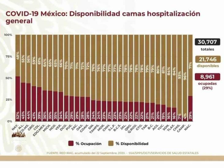 COVID-19: 710,049 casos en México; 74,949 defunciones