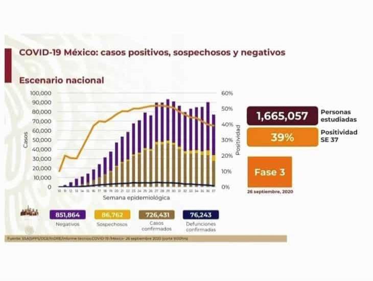 COVID-19: 726,431 casos en México; 76,243 defunciones