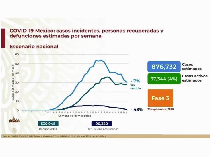 COVID-19: 738,163 casos en México; 77,163 defunciones