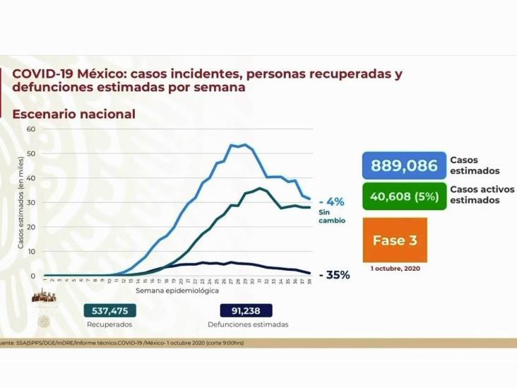 COVID-19: 748,315 casos en México; 78,078 defunciones