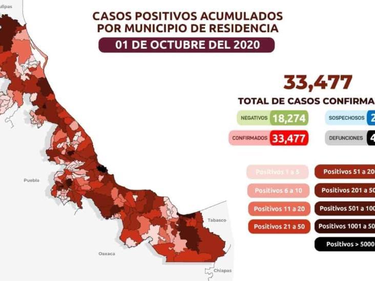 Veracruz acumula 33 mil 477 casos positivos de COVID y 4 mil 371 defunciones