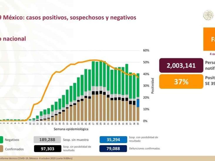 COVID-19: 761,665 casos confirmados en México y 79,088 defunciones