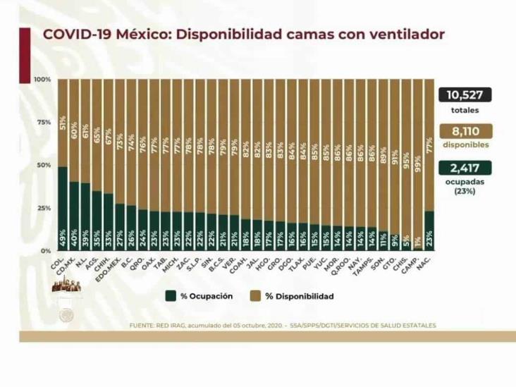 COVID-19: 794,608 casos en México; 82,348 defunciones