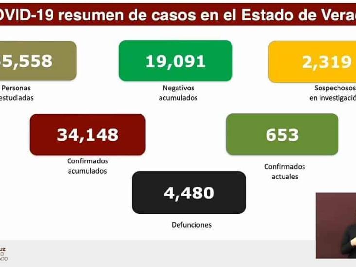 Veracruz acumula 34 mil 148 casos positivos y 4, 480 decesos por Coronavirus