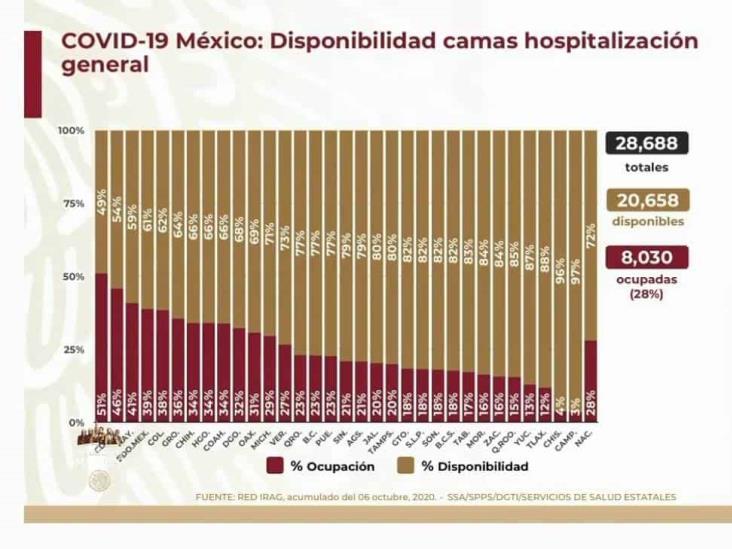COVID-19: 799,188 casos en México; 82,726 defunciones