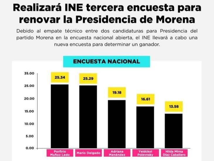 Morena aún no tiene dirigente; habrá una tercera encuesta