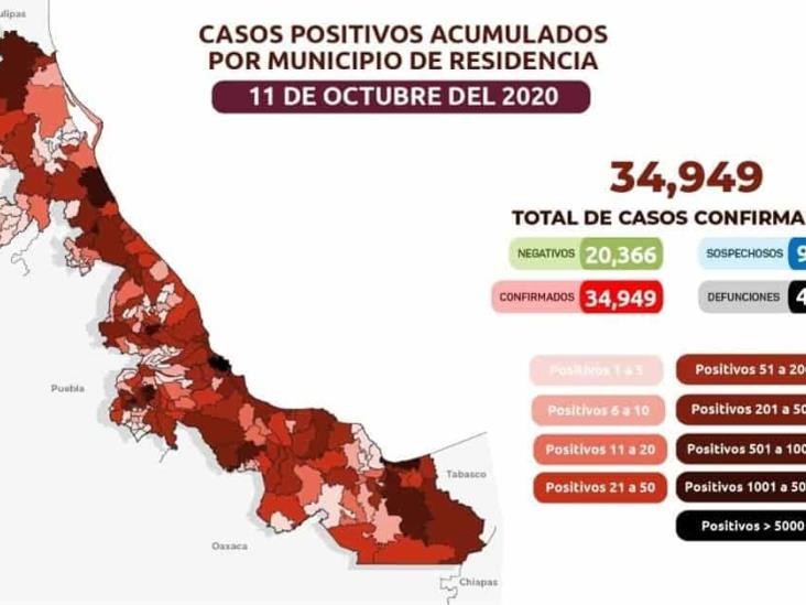 COVID-19: 34, 949 confirmados en Veracruz y 4, 617 defunciones